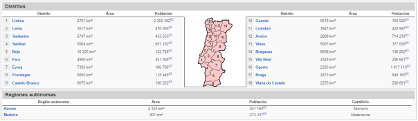 Lista de las regiones lusas orientadas en el mapa